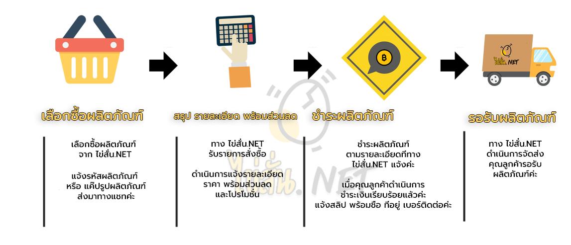 ขั้นตอนการสั่งซื้อ ไข่สั่น.net